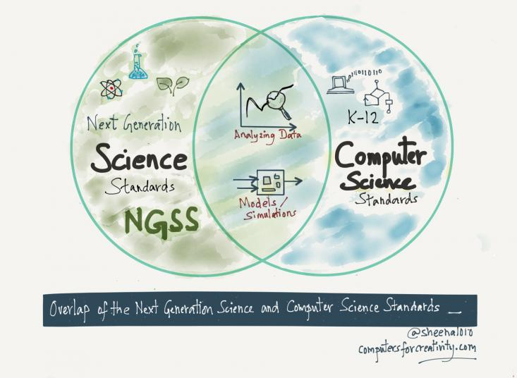 CS & Science graphic by Sheena Vaidynathan