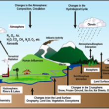 Climate system illustration from Project GUTS webpage