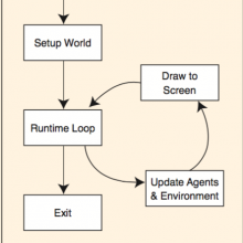 Diagram of looping from Project GUTS Module 1 curriculum