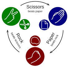 Rock-paper-scissors from icommons.wikimedia.org