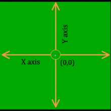 Diagram of x and y coordinates in StarLogo Nova