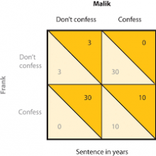 prisoner's dilemma score box by https://www.open.lib.umn.edu