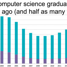 Chart showing decline in computer science graduates