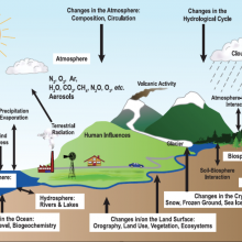 Image of ecosystem and climate