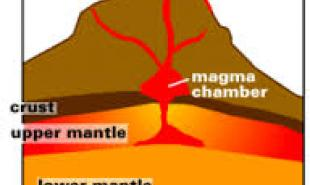 Diagram of magma dome from quizlet.com